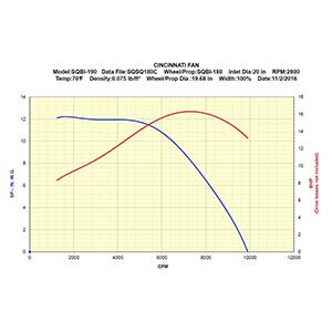 C and W SQBI-190 Dust Collector Blower - Cincinnati Fan BL141 Less Motor